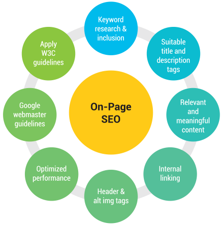 On Page Houston SEO Services